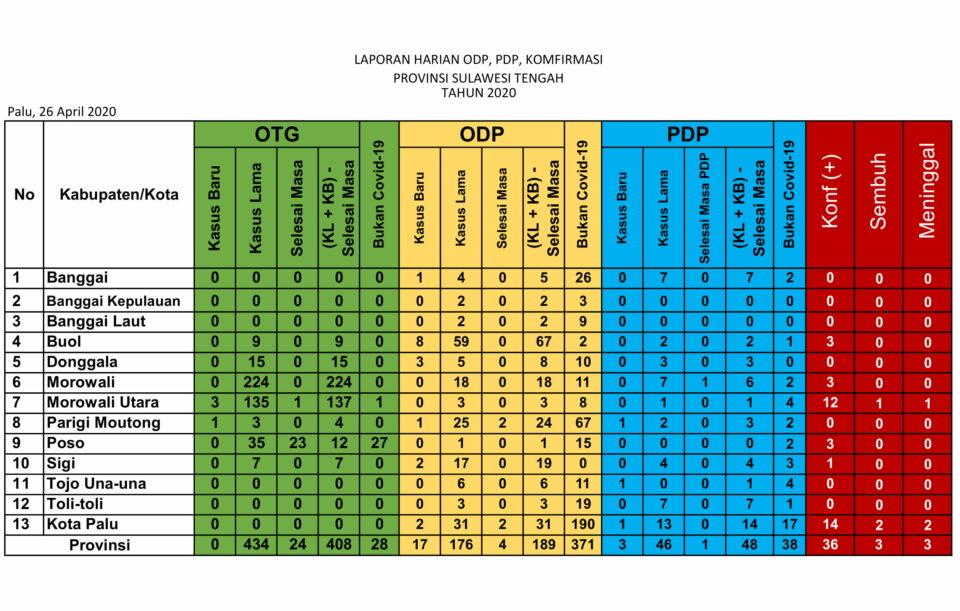 Rincian kasus di Sulawesi Tengah