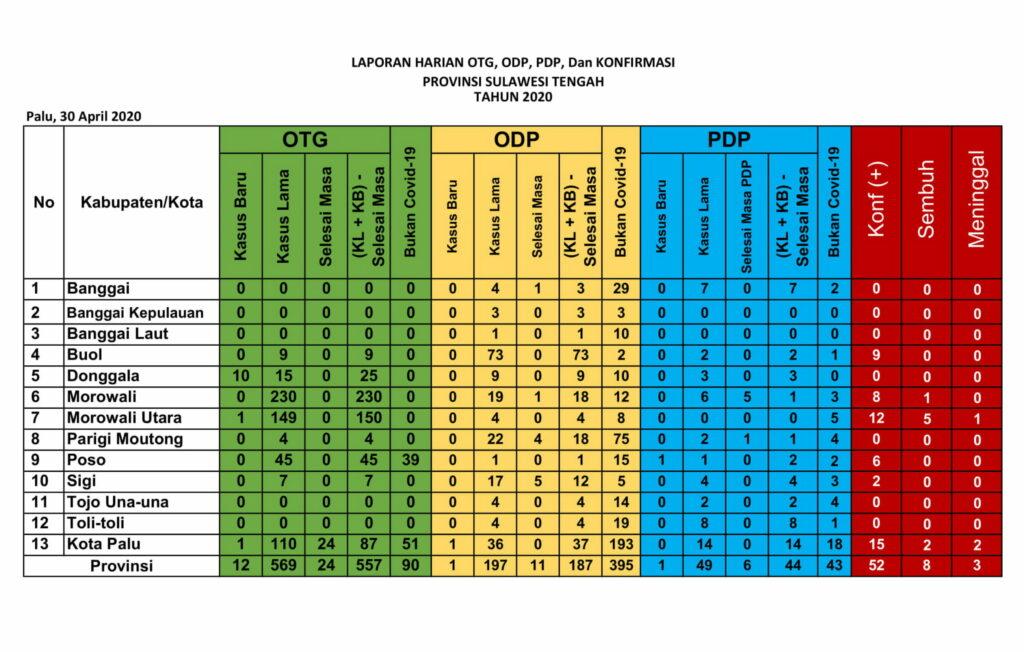 Laporan harian kasus virus corona di Sulteng, Kamis (30/4/2020)