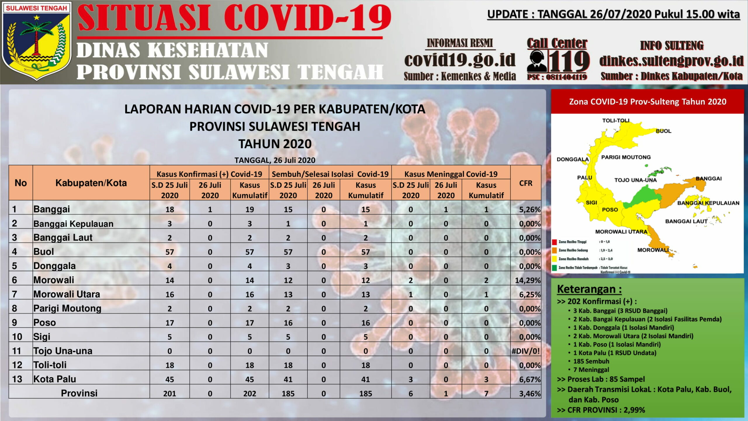 Data kasus virus corona di Sulteng per Minggu, 26 Juli 2020