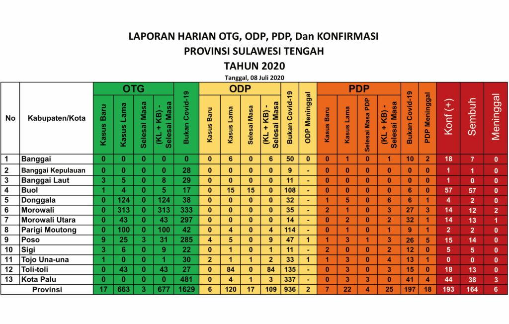 Data kasus virus corona di Sulteng, Rabu (8/7/2020)
