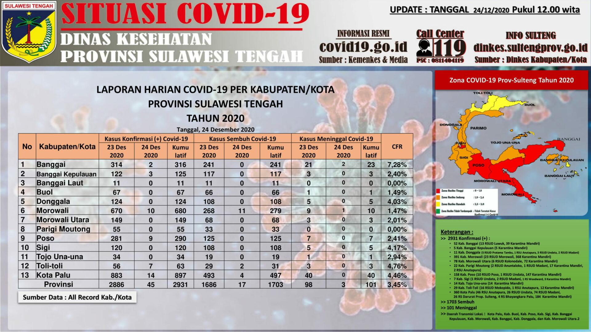 Data Covid-19 di Sulteng per Kamis (24/12/2020)